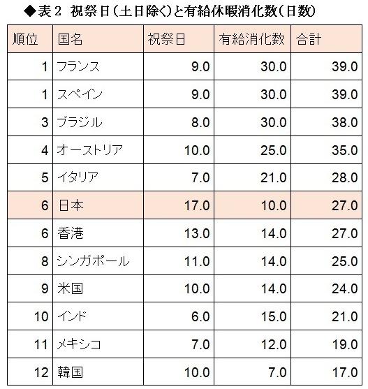 日本は3連休が多すぎるのではないか悩む