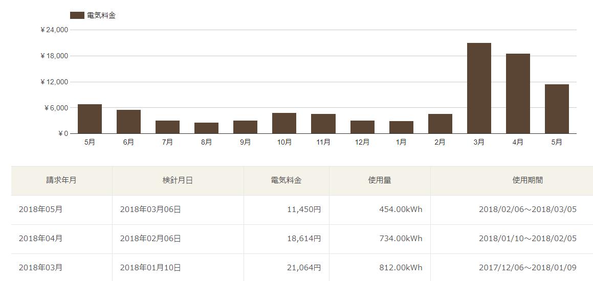 今月の大和リビングの電気料金が確定~デロンギのオイルヒーターめ